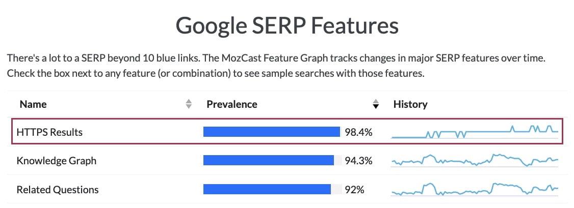 HTTPS in google serp