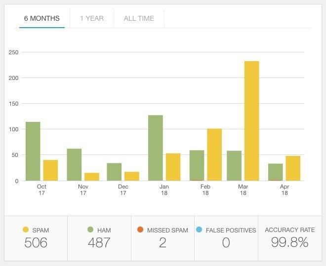 akismet-statistics