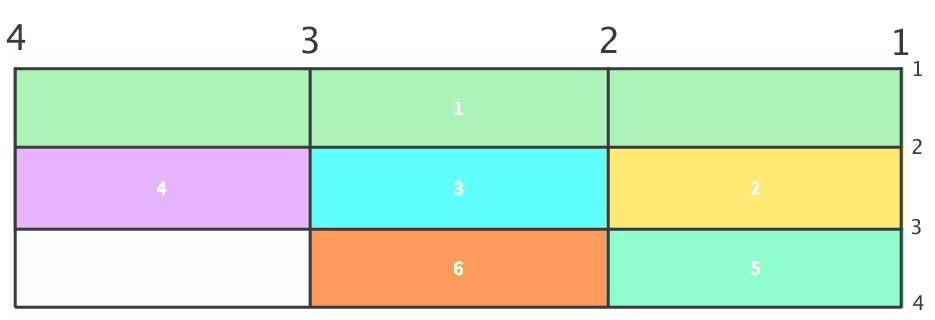 קווי גריד- CSS Grid