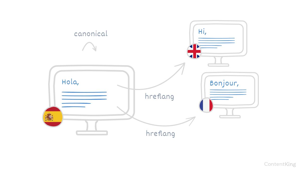 התכונה hreflang מהווה סיגנל לגירסאות עמודים מתורגמות