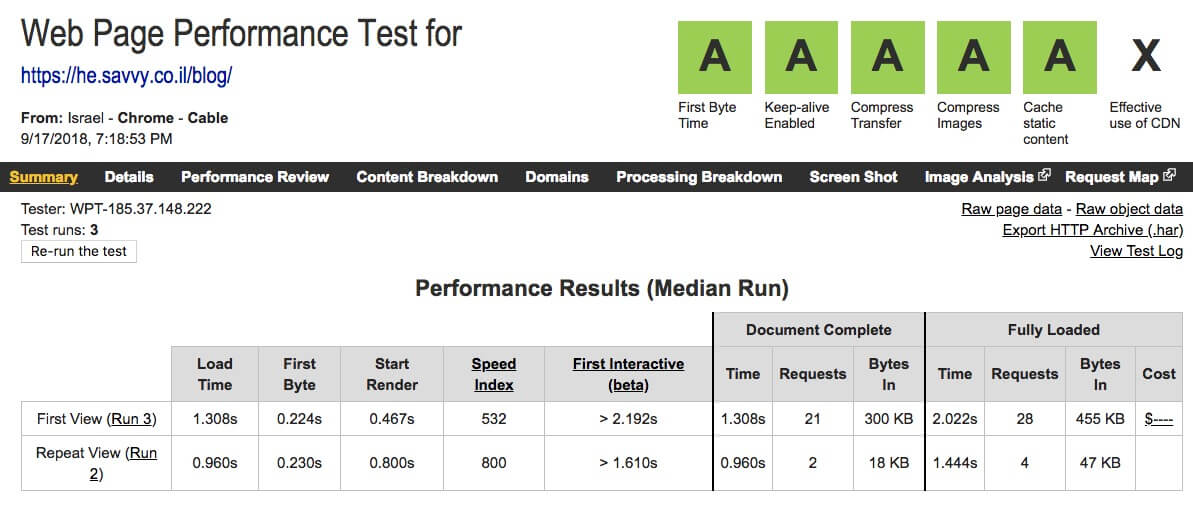WebPageTest Performance Results