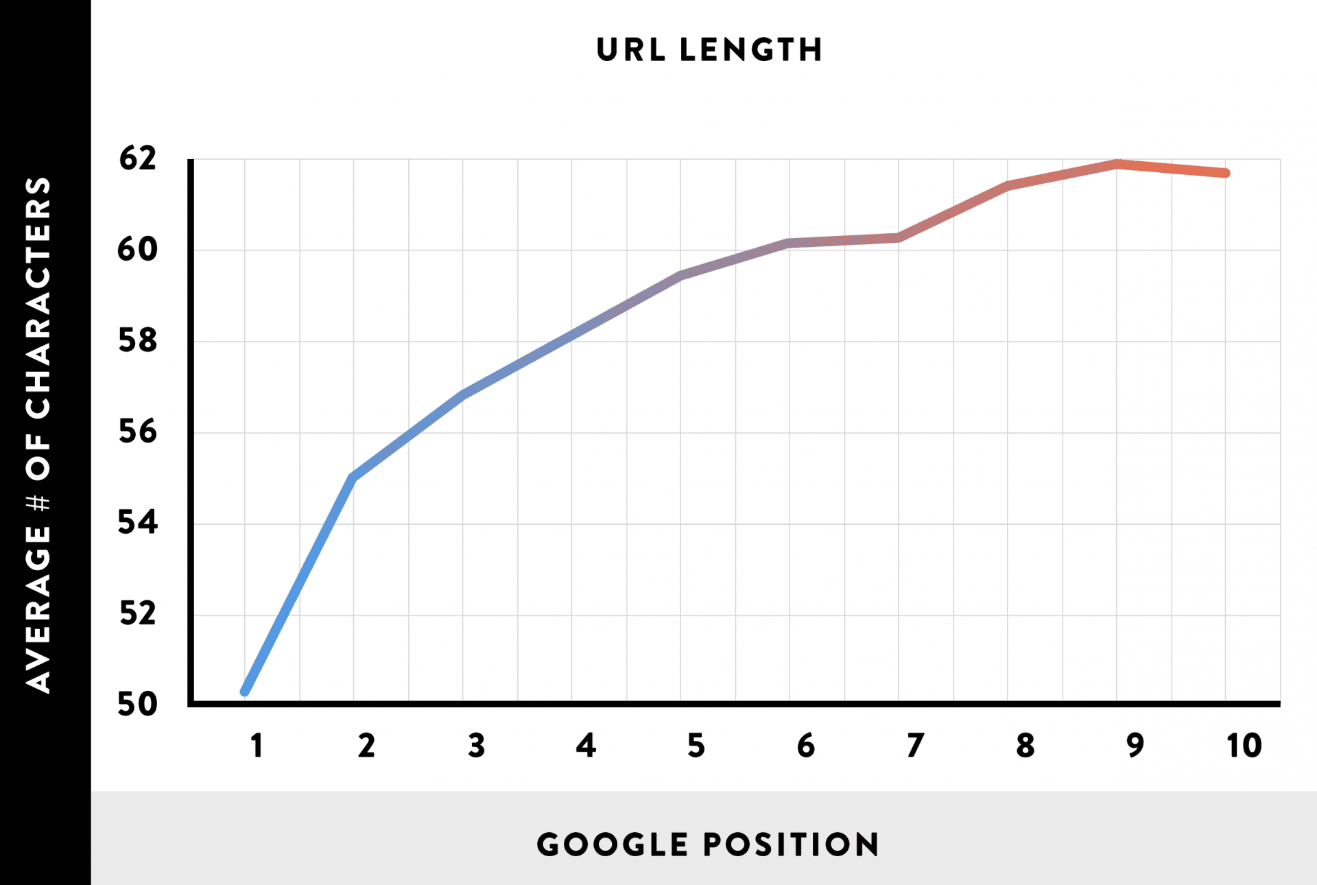 Google Position relative the URL length