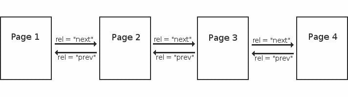 Rel-Next-Rel-Prev SEO