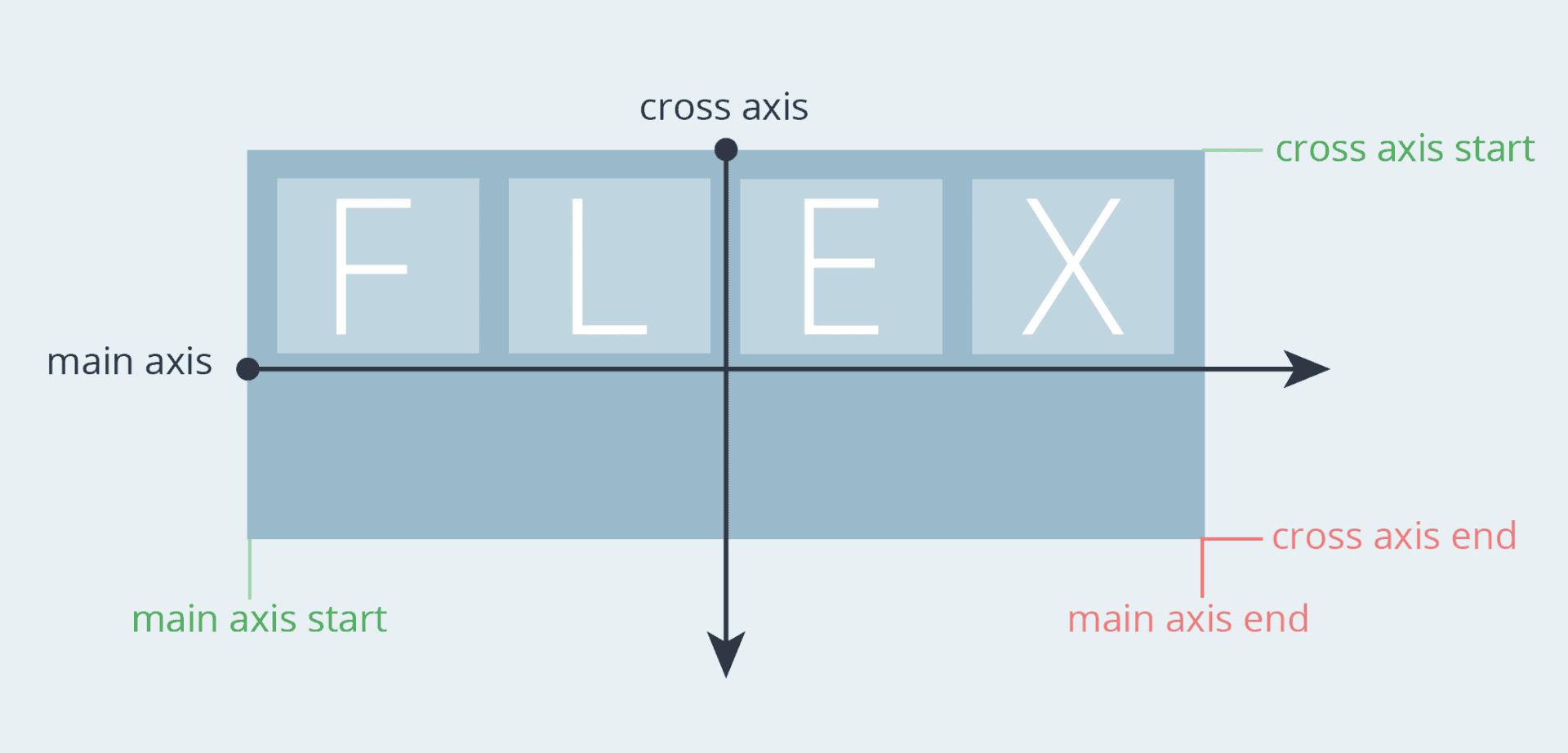 Flexbox Axis LTR - פלקסבוקס