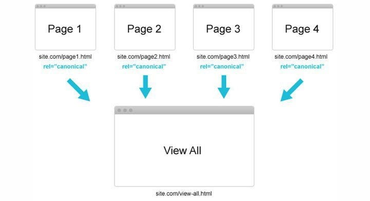 SEO View all Pagination