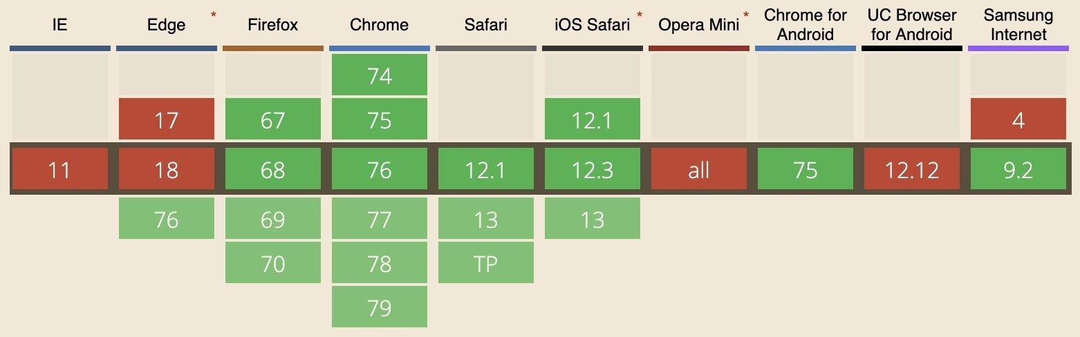 תמיכת דפדפנים בתכונה font-display