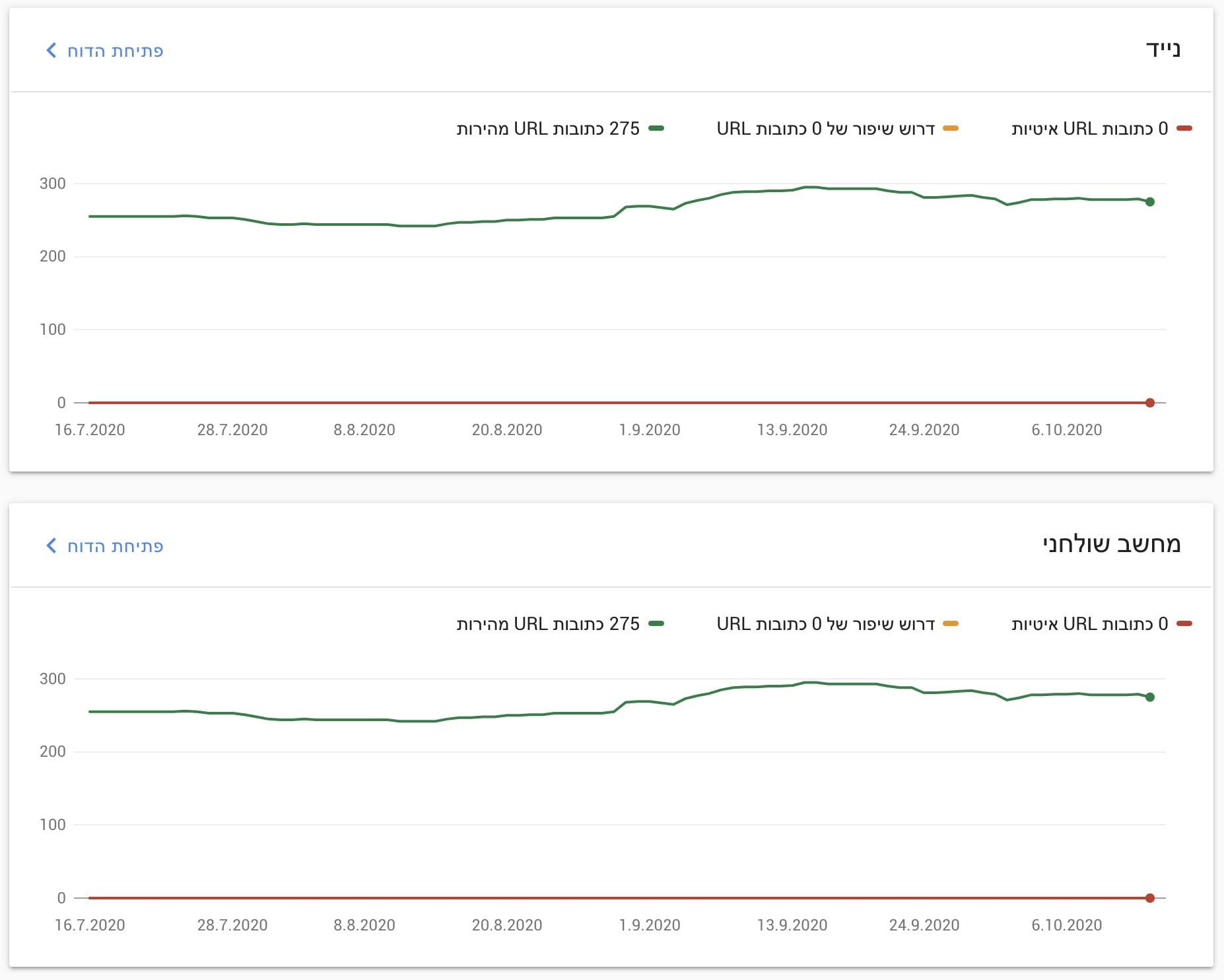 נתונים בסיסים על החוויה באינטרנט - סרץ׳ קונסול