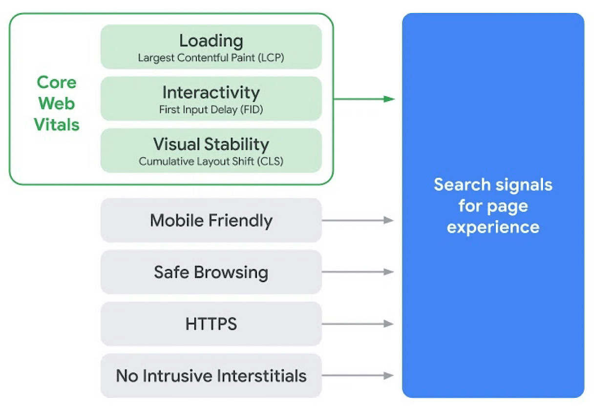 Page Experience Signals - Core Web Vitals